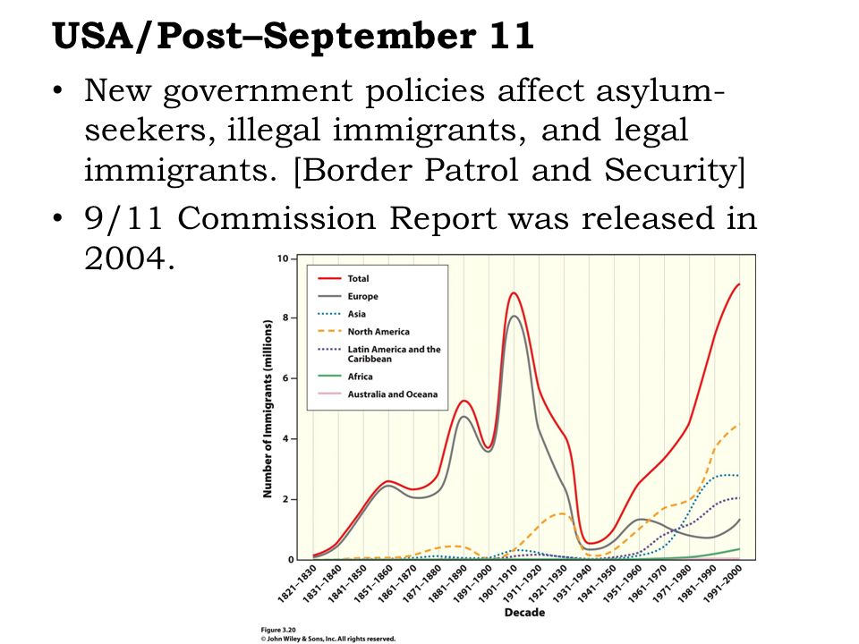 USA/Post–September 11 New government policies affect asylum-seekers, illegal immigrants, and legal immigrants. [Border Patrol and Security]